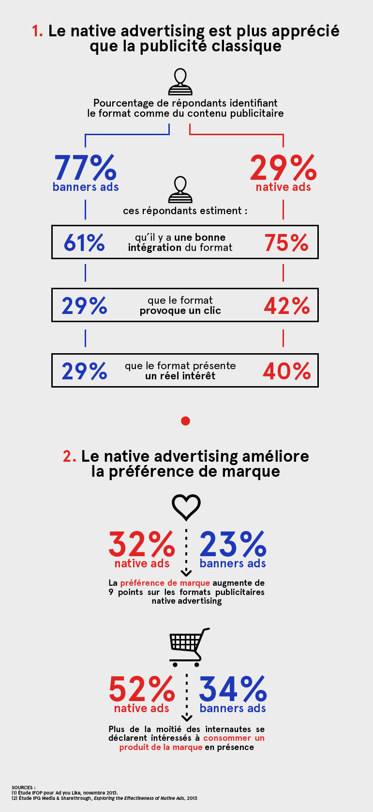 Avantages native advertising
