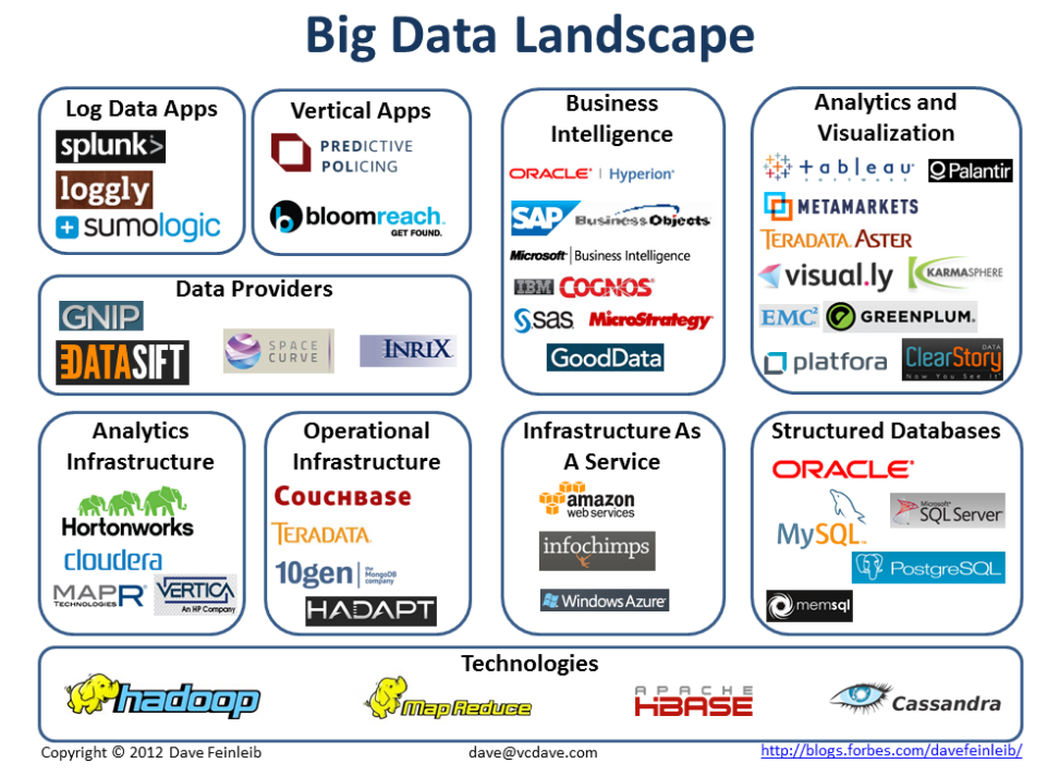 Produits-data-big-data-landscape