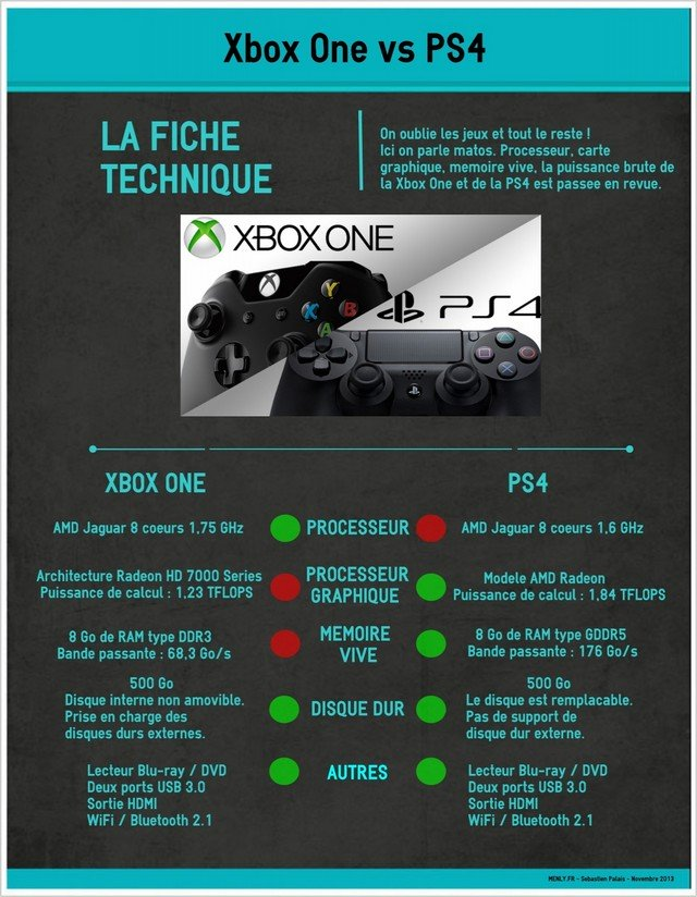 infographie-comparatif-PS4-xbox-one