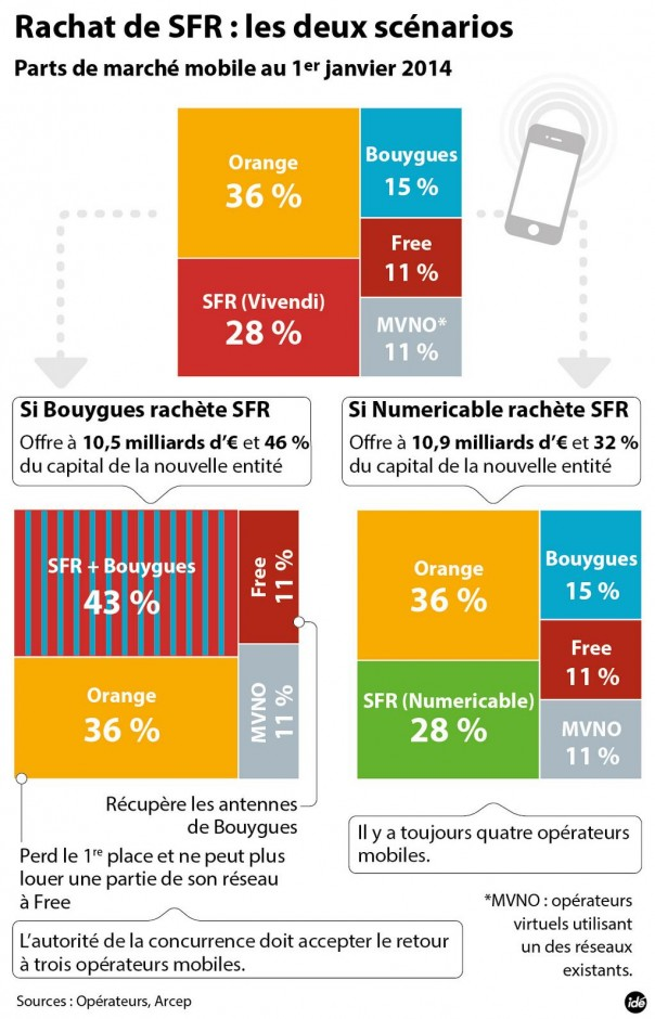 infographie-sfr-bouygues-numericable-rachat