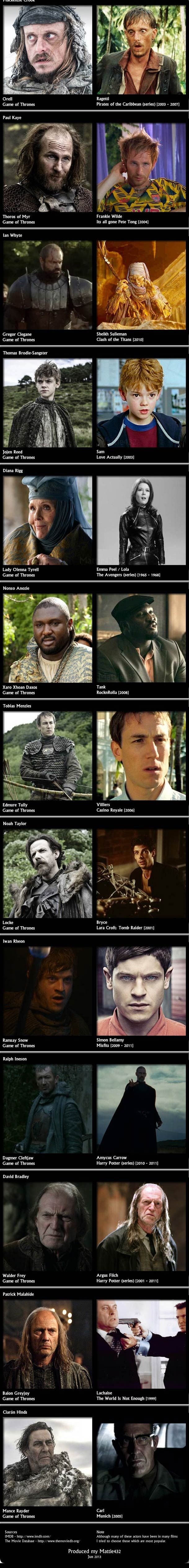 game of thrones acteurs